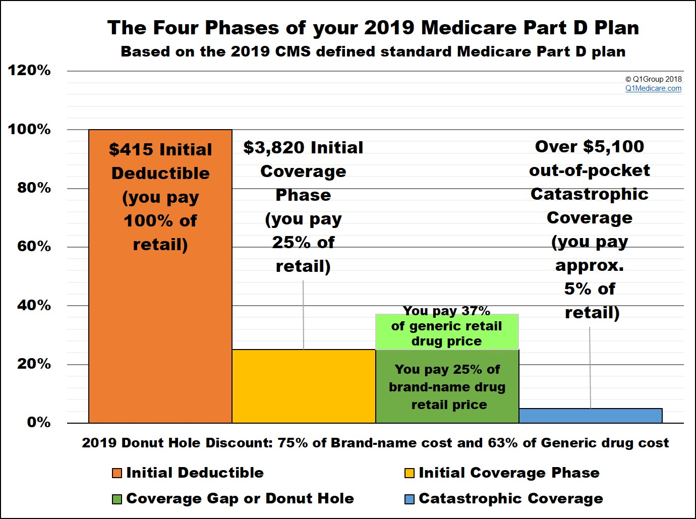 What Is The 2019 Standard Initial Coverage Limit And How