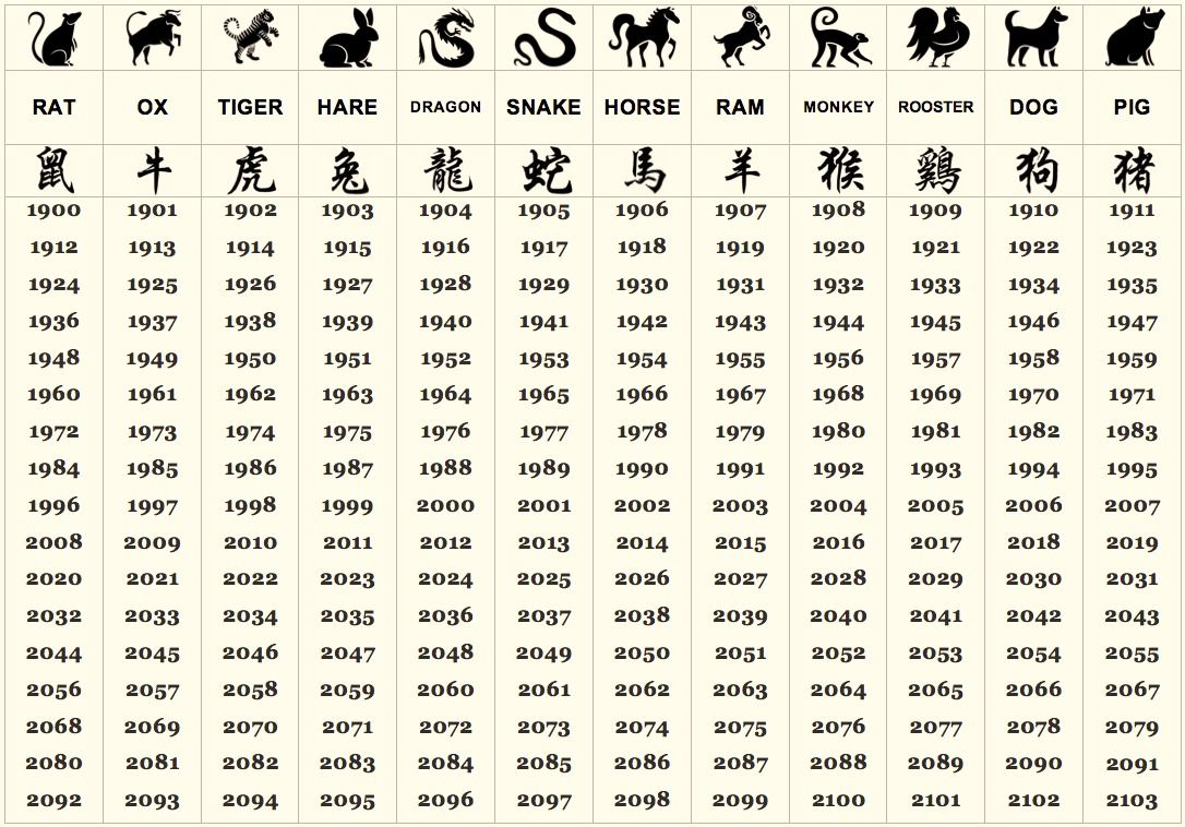 Your Personality Is Now Revealedthe Chinese Zodiac