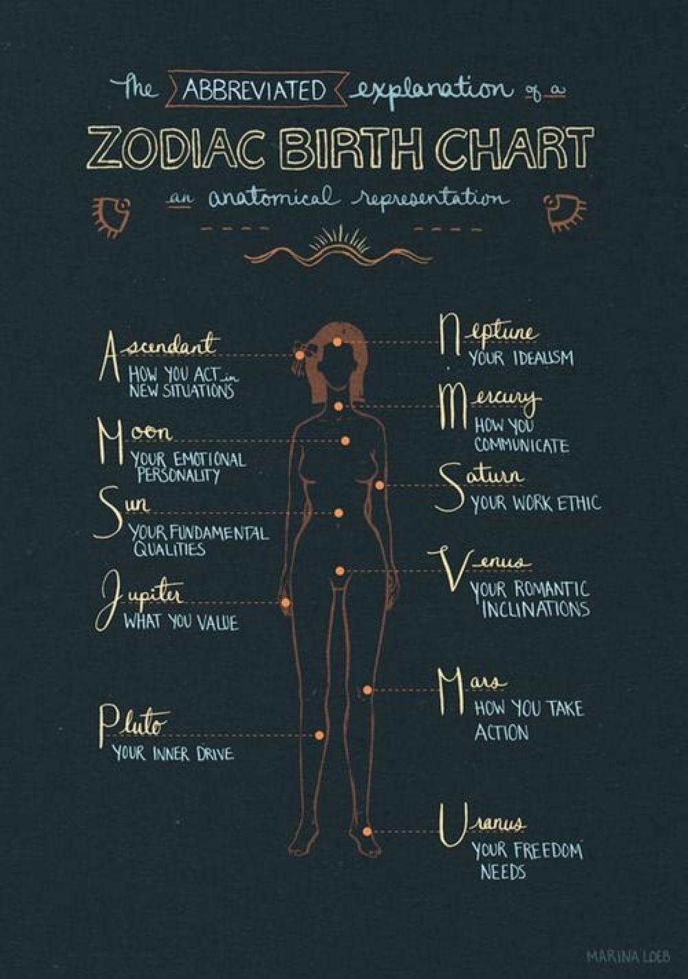 Zodiac Calendar For Surgery | Calendar Design Ideas