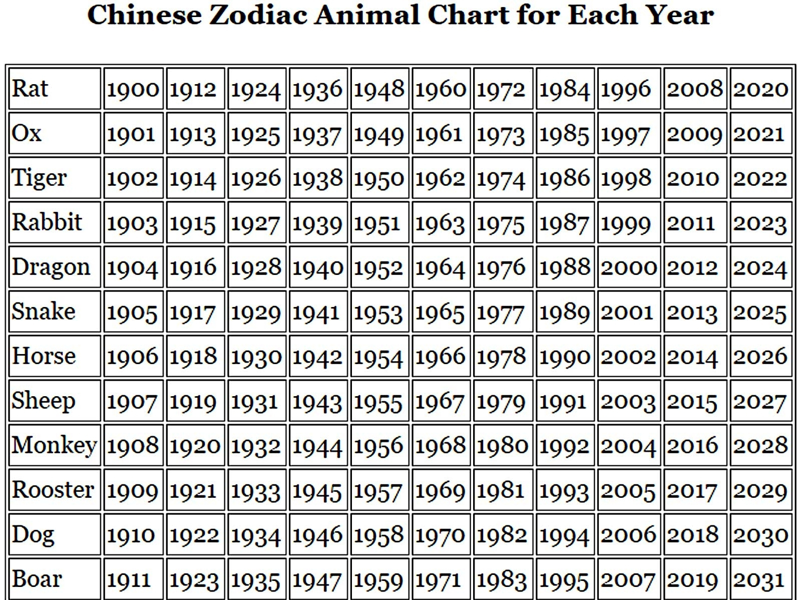 Chinese Zodiac Calendar Animal Meanings | Ten Free