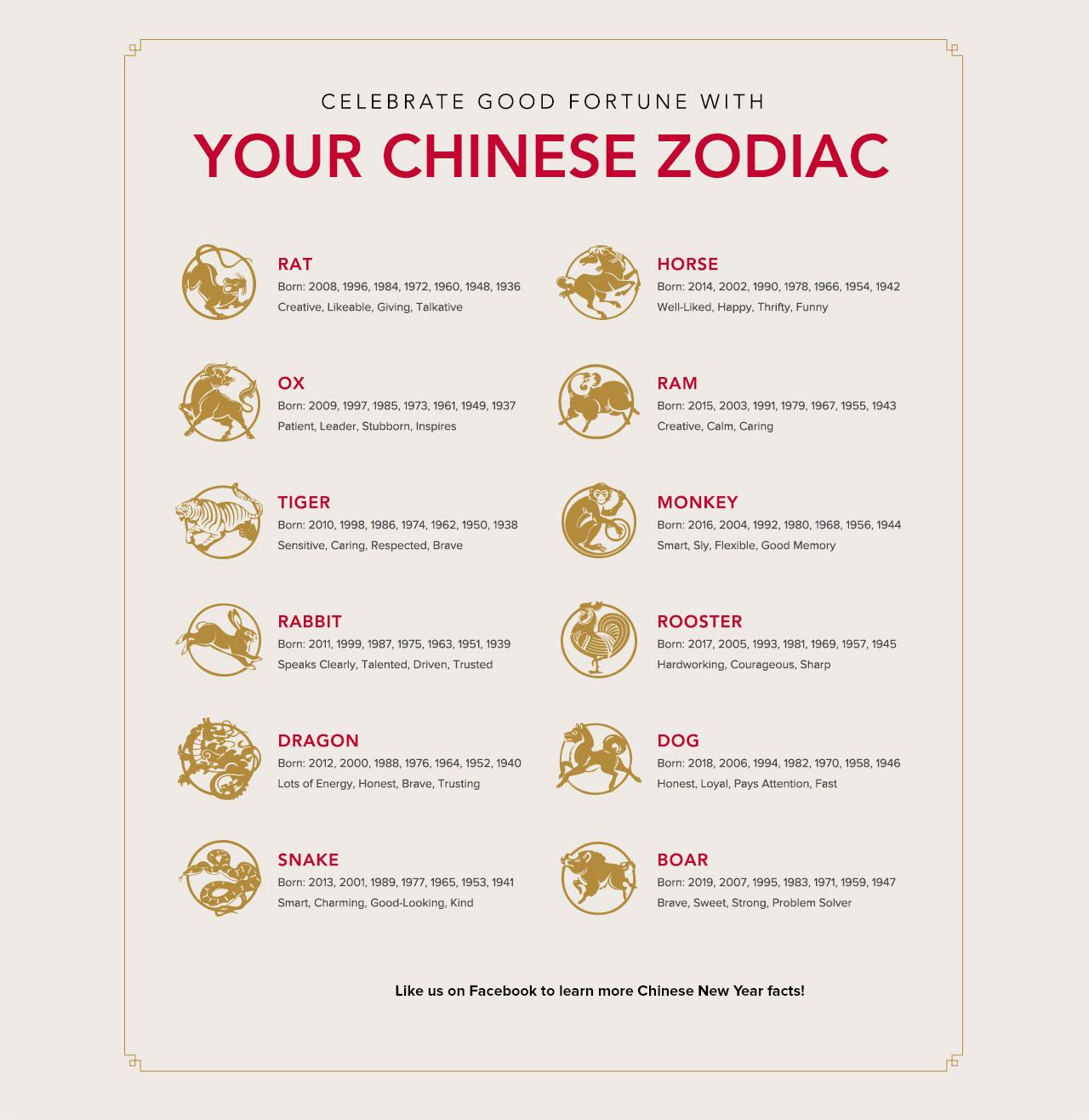 Chinese Zodiac Calendar Placemat | Calendar Printables