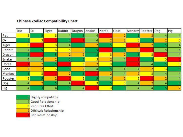 Chinese Zodiac Compatibility | Chinese-Zodiac