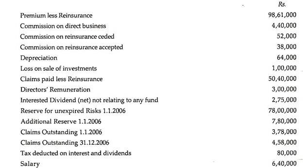 General Insurance: Meaning And Preparation Of Final Accounts