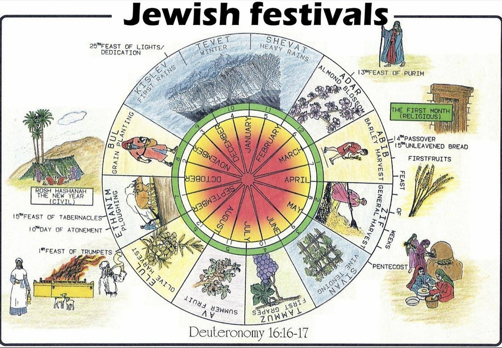 Hebrew Calendar - All You Need To Know