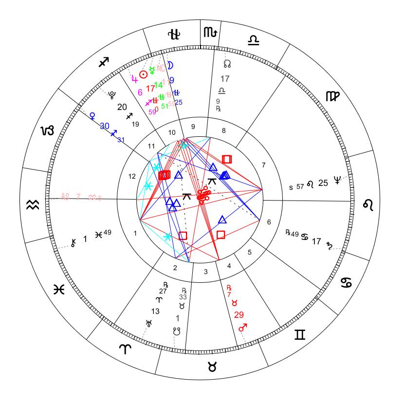 Ludwig Van Beethoven 13-Sign Horoscope