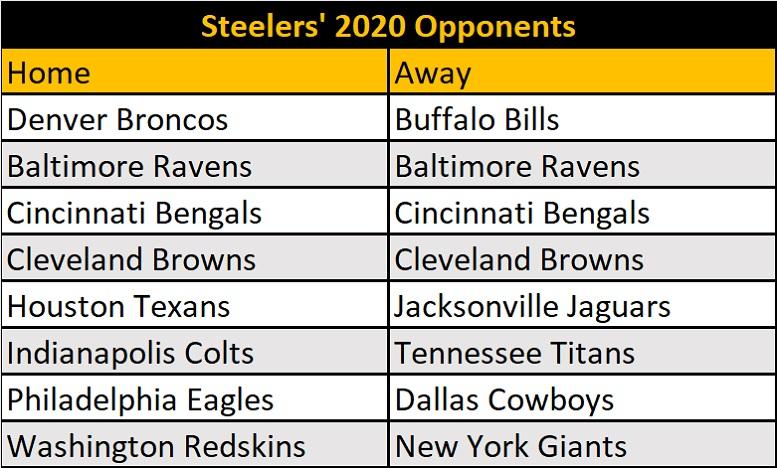 Steelers 2020 Opponents Set - Steelers Depot