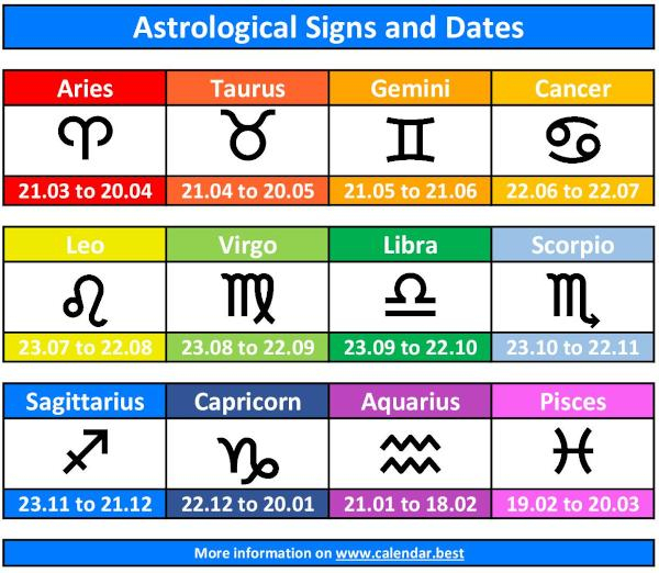 The Twelve Signs Of The Zodiac In The Correct Order: Date