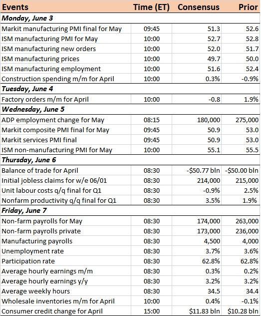 Us Economic Calendar For The Week Of June 3, 2019
