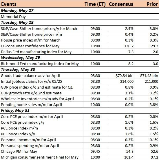 Us Economic Calendar For The Week Of May 27, 2019