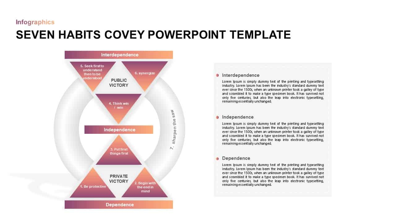 7 Effective Habits Stephen Covey Ppt Template | Slidebazaar