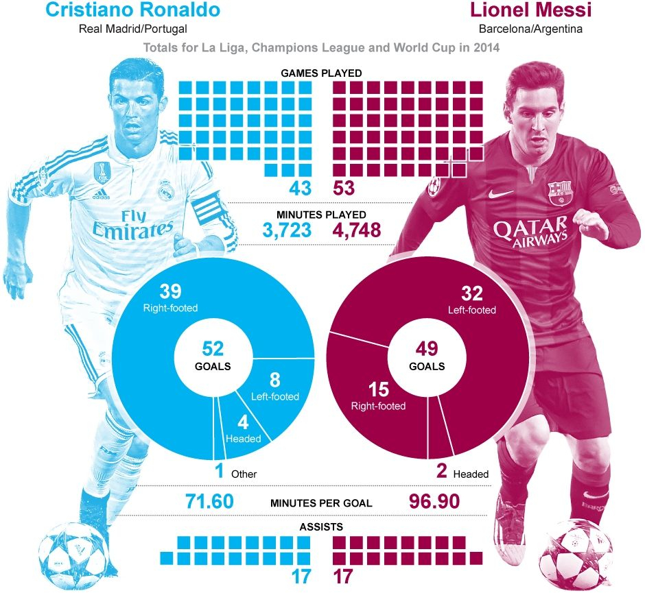 Calendar Year Stats Messi Vs Ronaldo In 2020 | Messi Vs
