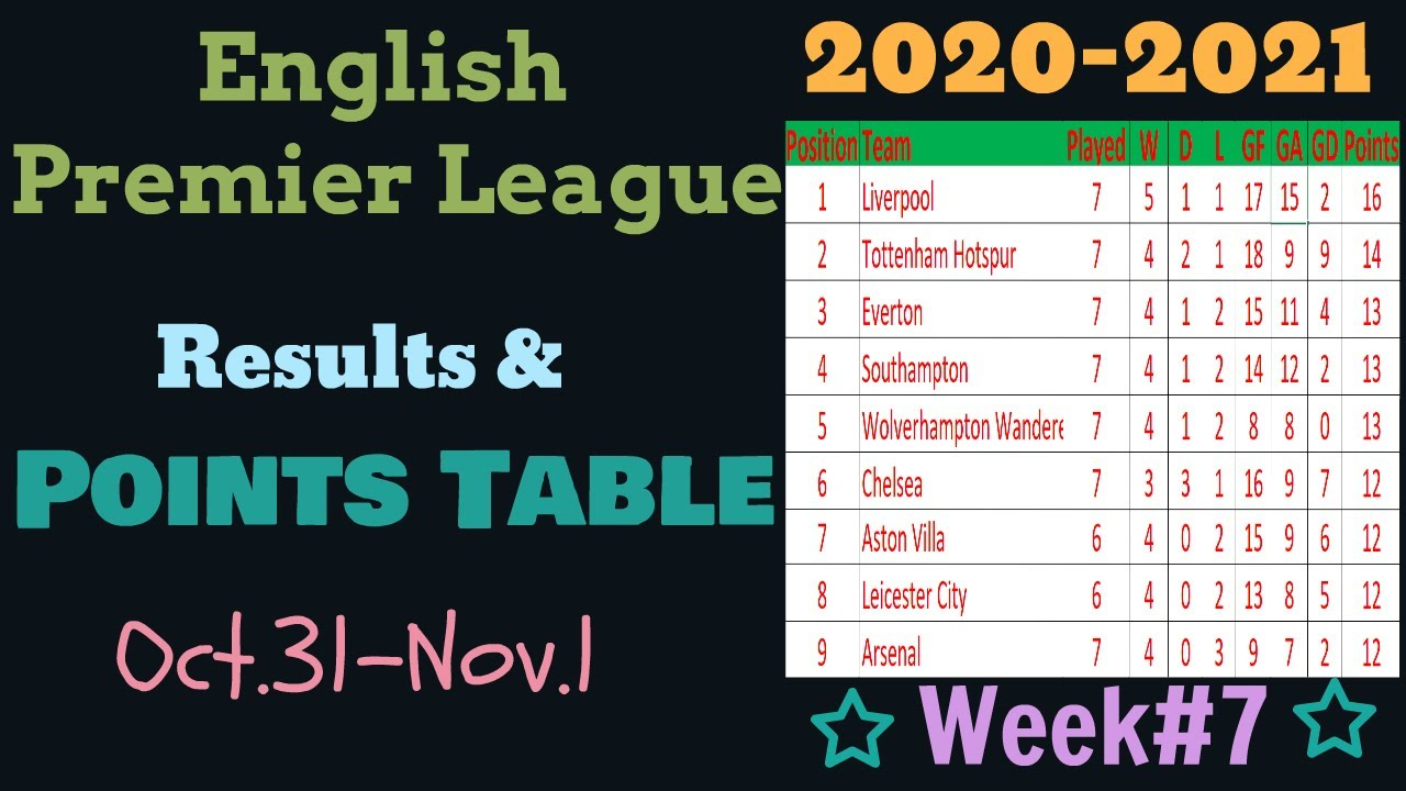 Epl Points Table 2020-2021. This Week English Premier League