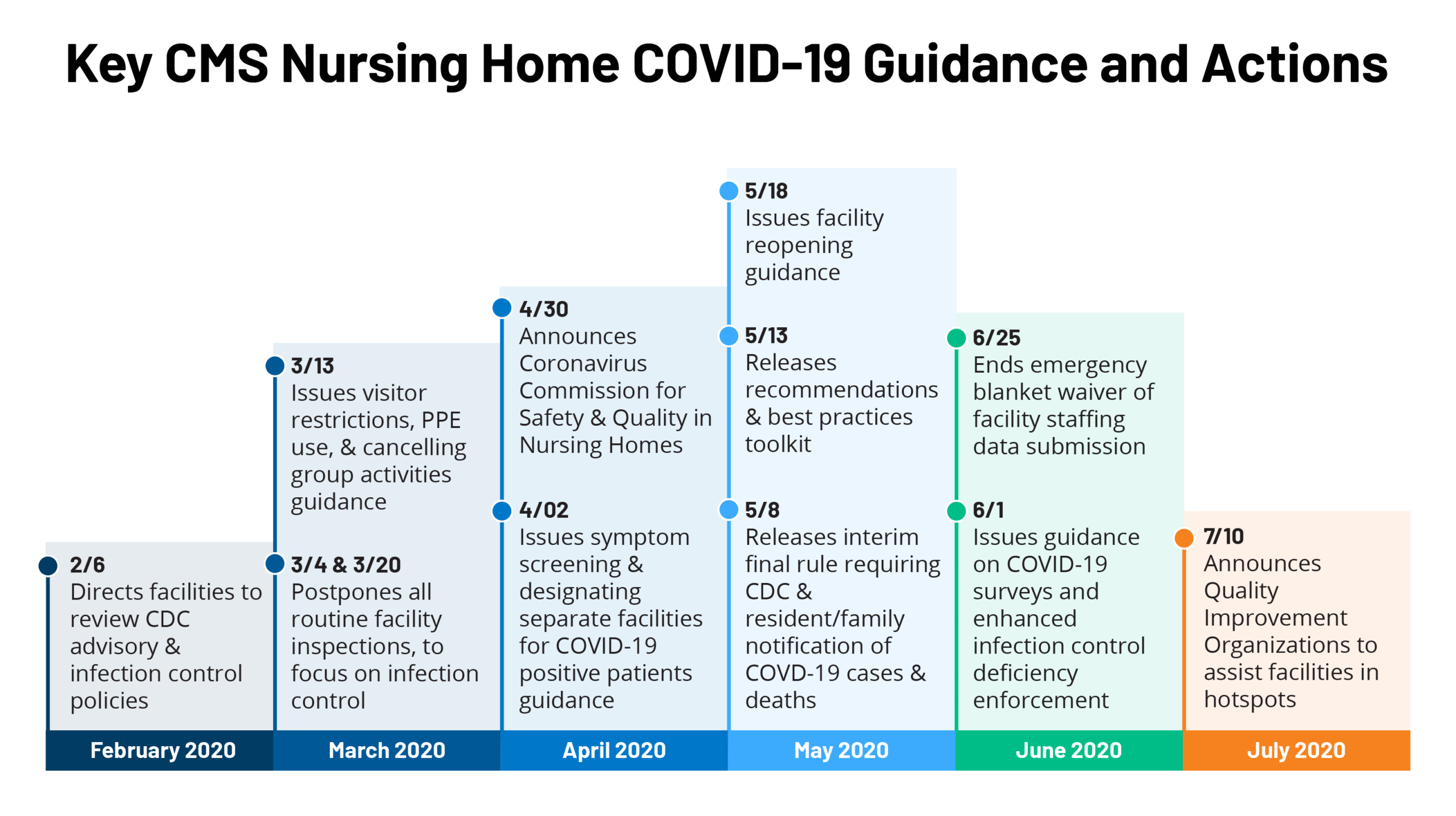 Key Questions About Nursing Home Regulation And Oversight In