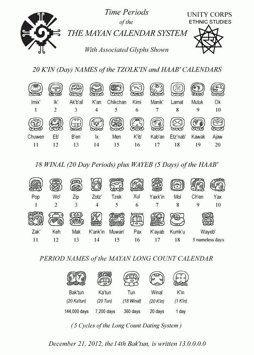 Mayan Calendar Zodiac Symbols In 2020 | Mayan Calendar