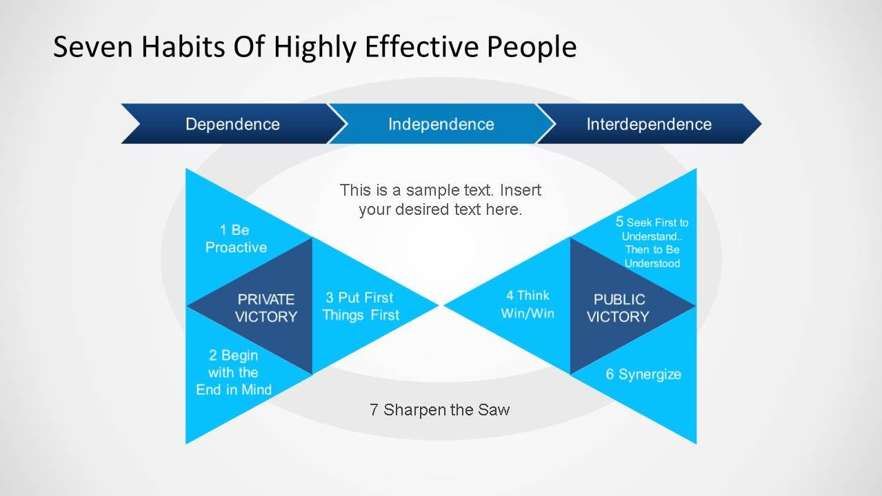 Seven Habits Of Highly Effective People | Seven Habits