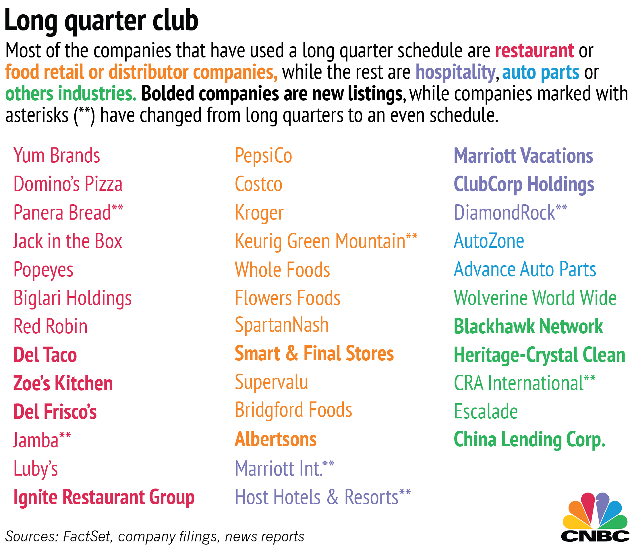 Supersized Quarters: Some Companies Report Quarterly Info