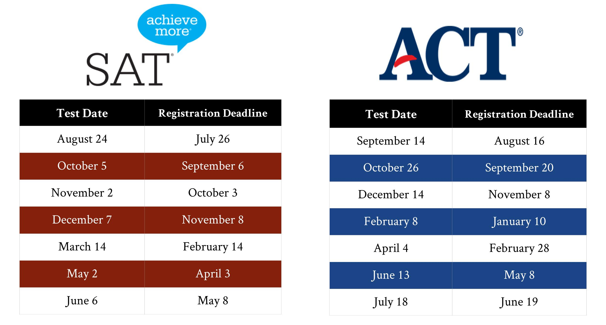 2019-20 Satact Test Dates   Academy College Coaches