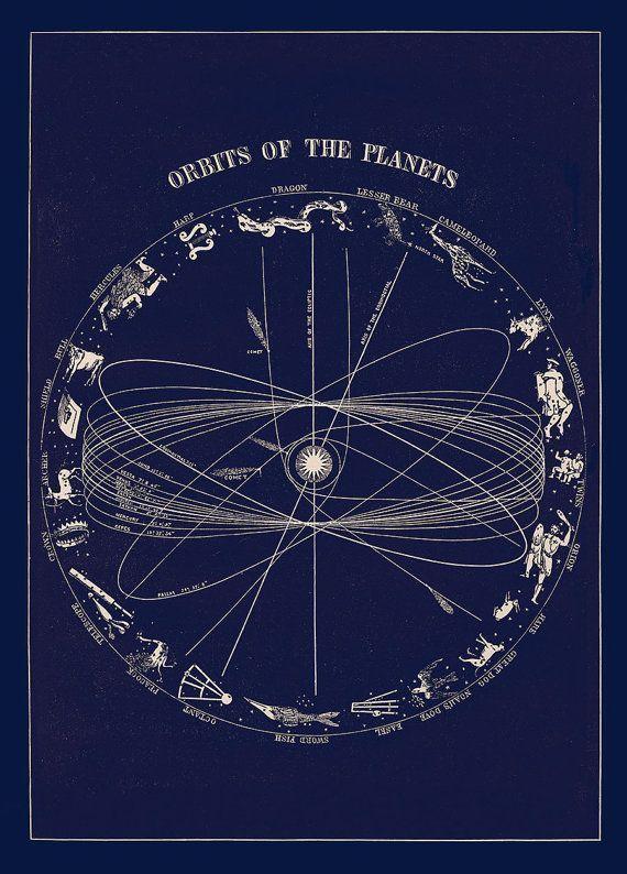 Planetary Orbit With Zodiac Constellation Astronomy Art