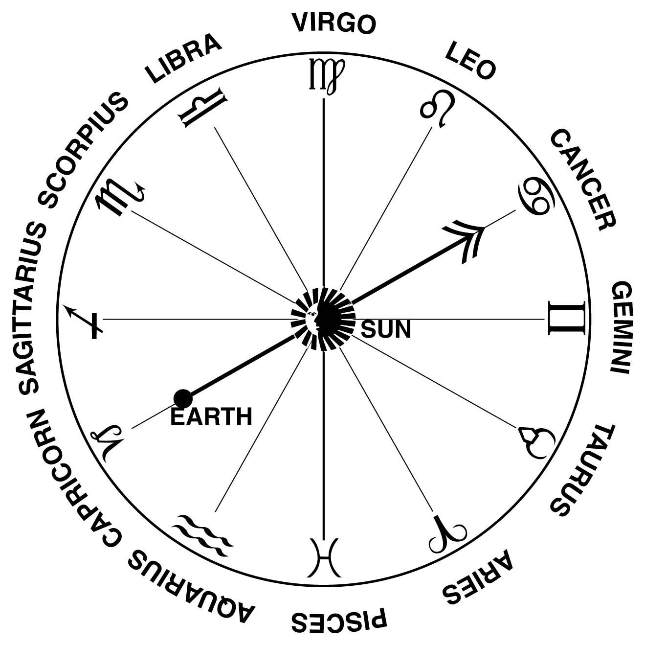 Zodiac Calendar And Dates | Month Calendar Printable